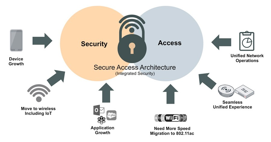 forti-secure-access-architecture
